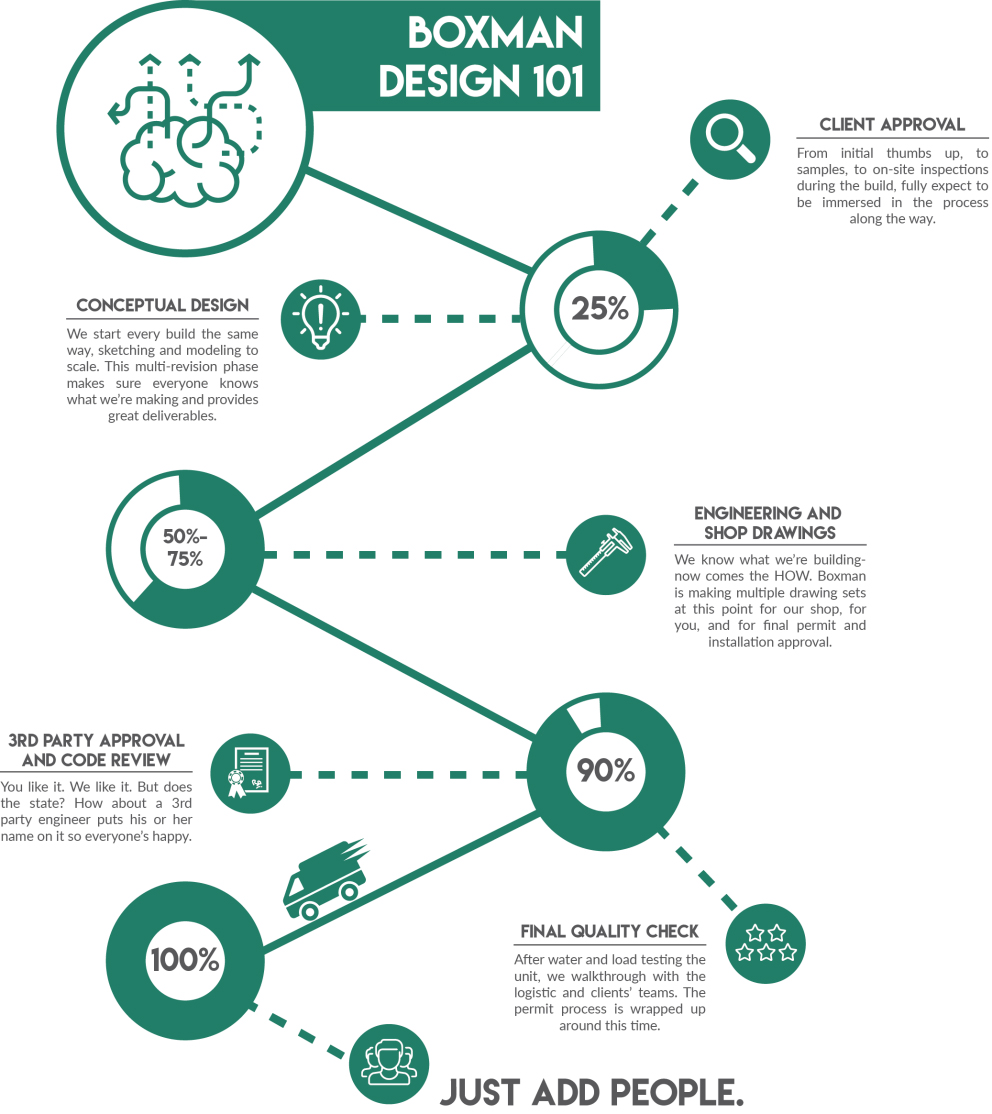Experiential Marketing Design Process